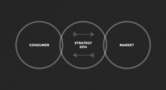 How to Create a Results Driven Multi Channel Strategy