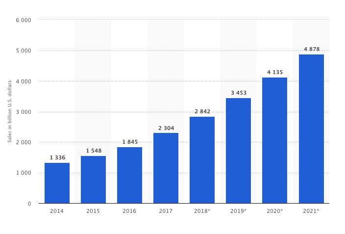 Revenues 2014-2021 for e-Commerce and Retailers