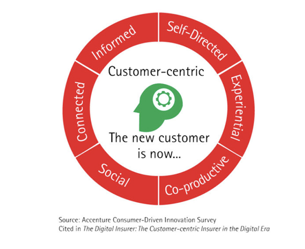 Customer-Centric copy