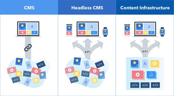 cms-v-headless-v-ci-diagram