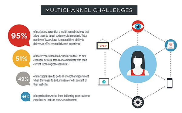 Multichannel Strategy