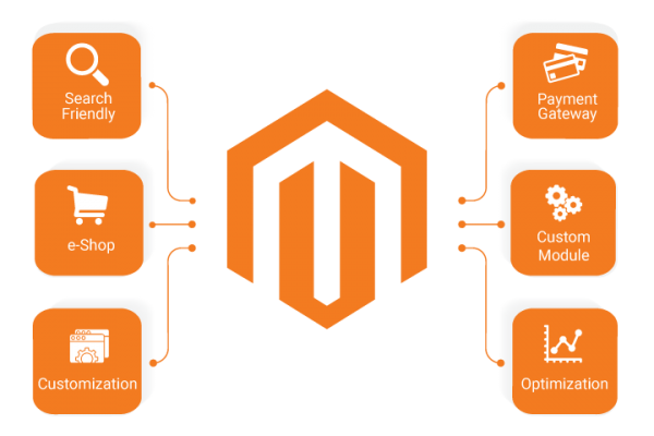 Magento-development-company-1