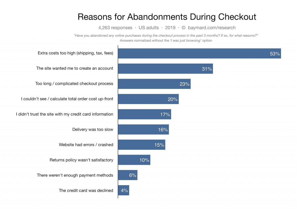Reasons for Abandonment during Checkout