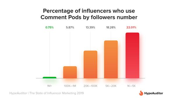 micro_nano_influencers_engagement