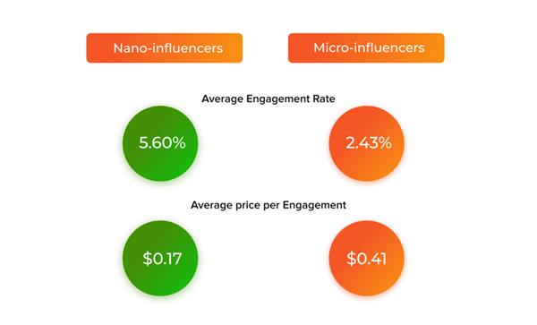 nano_versus_micro_influencers