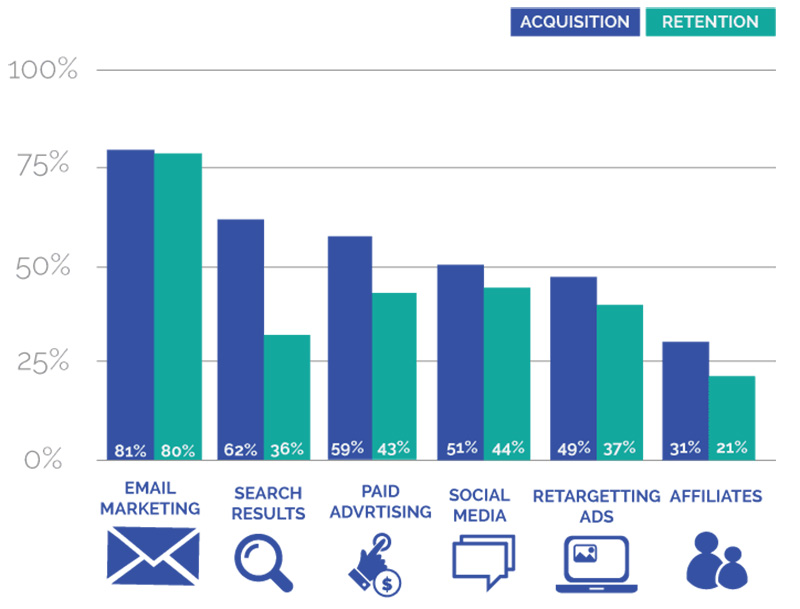 Customer-Acquisition-Email-Marketing