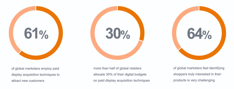 paid-display-acquisition-stats