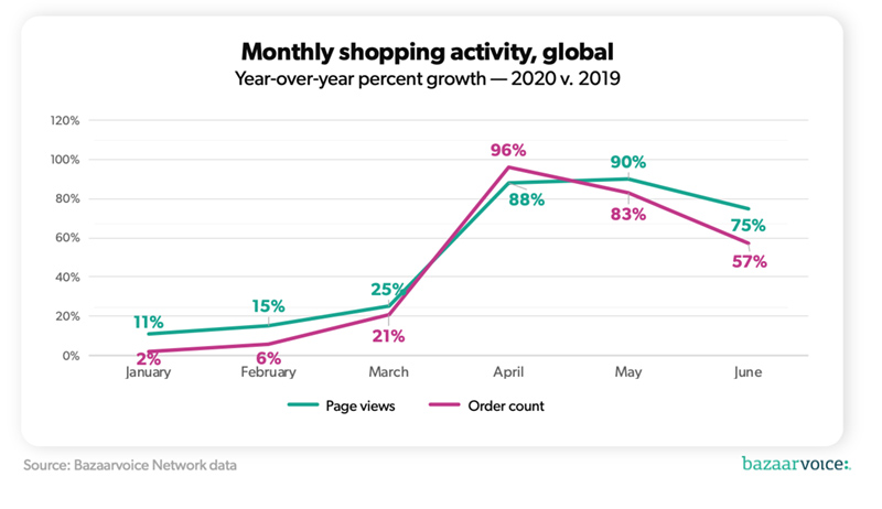 eCommerce trend- monthly shopping