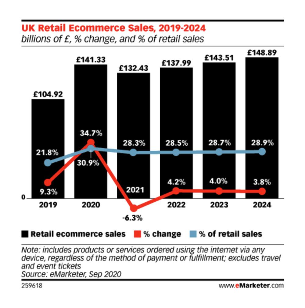 E-commerce Sales UK 2020
