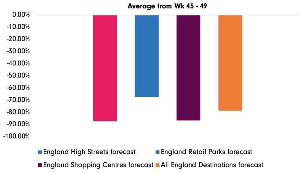 Estimated footfall year-on-year (19/20) in different retail sectors.