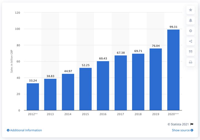 Statista UK Sales 2020