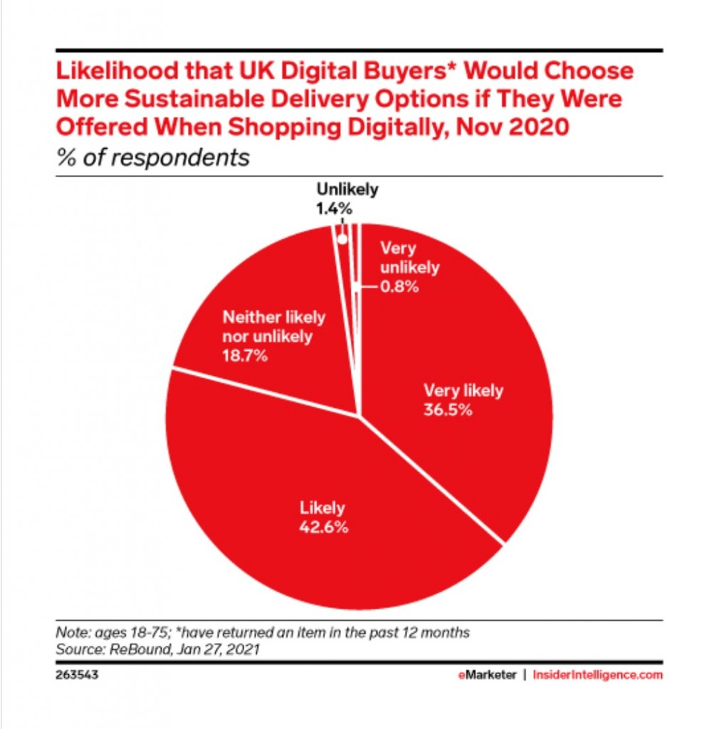eMarketer UK Digital Buyers Delivery Options
