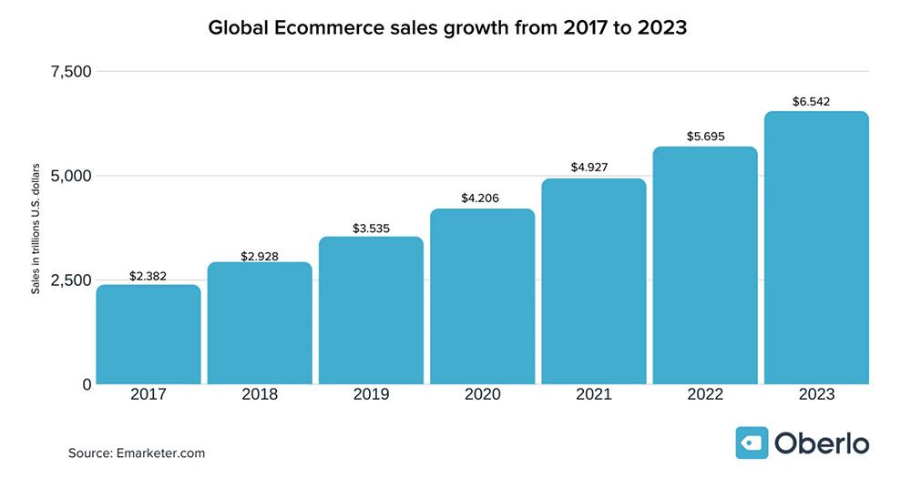 Oberlo Global eCommerce Sales